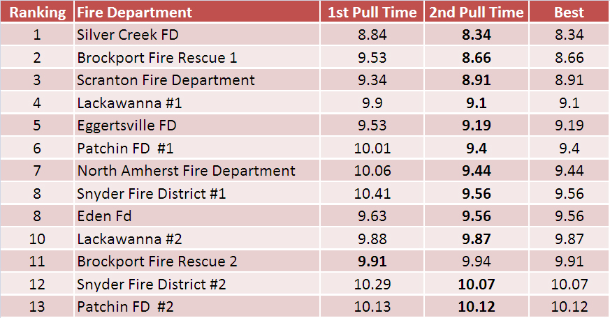 2014 Fire Truck Pull Results